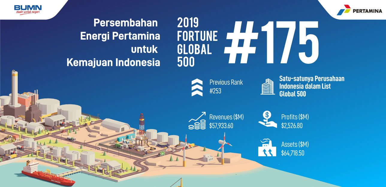 Pertamina TOP 175 Fortune Global 500